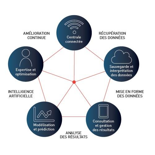 industrie connectée, découvrez l'usine du futur avec Airflux